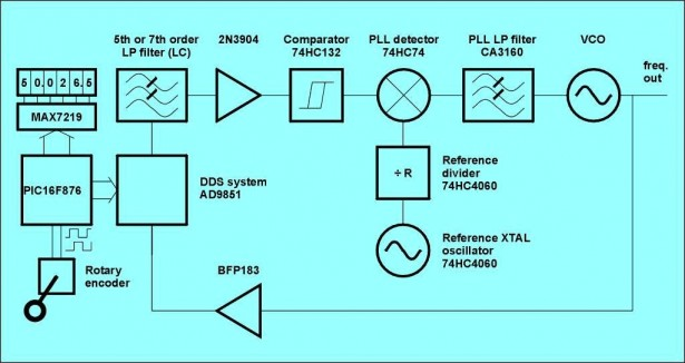 Schematic VFO synthesizer