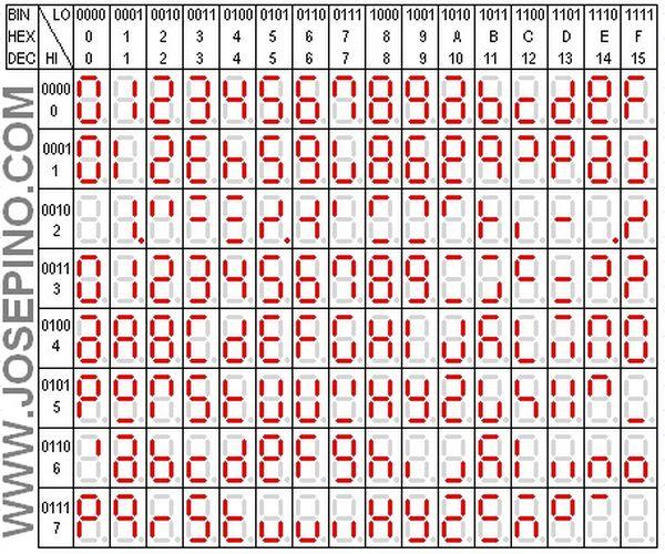 Segment ASCII table character Set