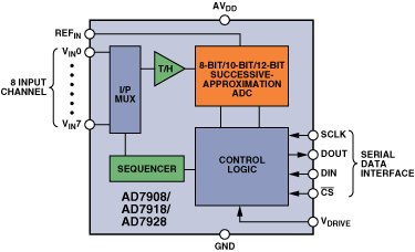 Driver eases high-speed ADC inputs
