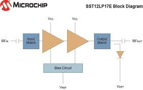 Microchip expands RF power amplifier portfolio