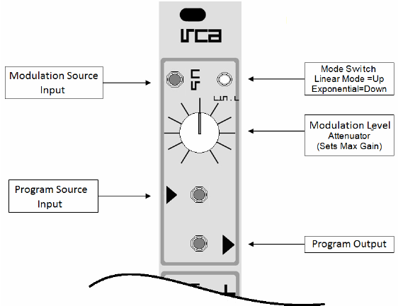 Voltage-controlled attenuators characterised