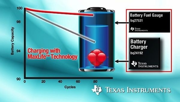 Texas Instruments releases new battery saving technology – MaxLife