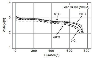 Fuel-Gauge ICs Simplify