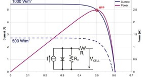 Power Conversion Options for Energy Harvesting IoT Nodes