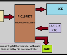 Digital thermometer with auto saving log file in excel by Pic microcontroller