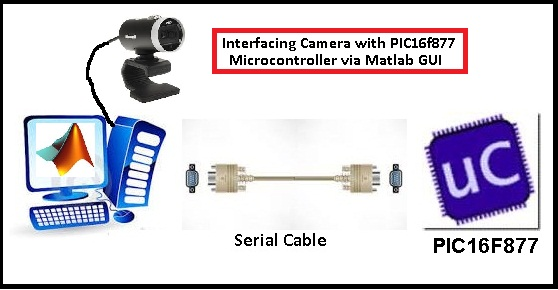 Interfacing Camera with PIC Microcontroller via Matlab GUI