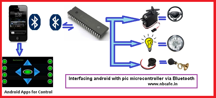 Interfacing android with pic microcontroller via Bluetooth
