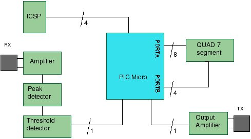 A PIC Ultrasonic distance meter project using a Seven Segment display and a PIC micro