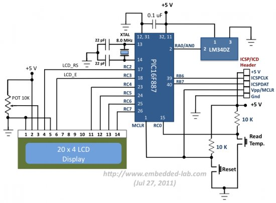 Embedded Linux Controller