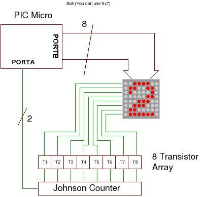 How to drive a Dot Matrix LED Display.