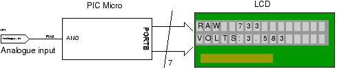 Schematics and C code for a 0-5V PIC LCD Volt Meter.