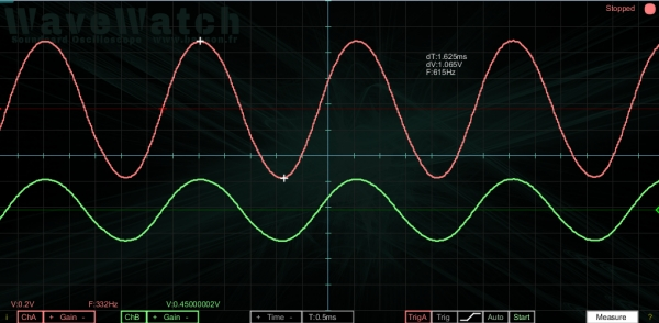 Wavewatch, a soundcard oscilloscope and waveform generator