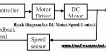 DC Motor Speed Control using Microcontroller PIC-16F877A