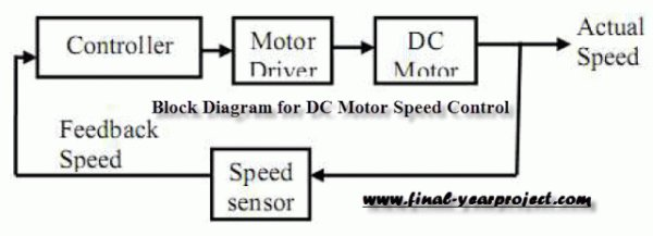 DC Motor Speed Control using Microcontroller PIC-16F877A Schematic