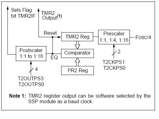 Generating PWM with PIC Microcontroller – MPLAB XC8