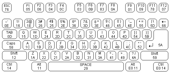 Interfacing the AT keyboard. Schematic