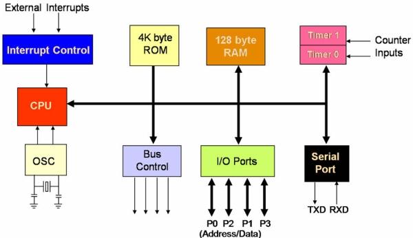 Major Electronic Peripherals Interfacing to Microcontroller 8051