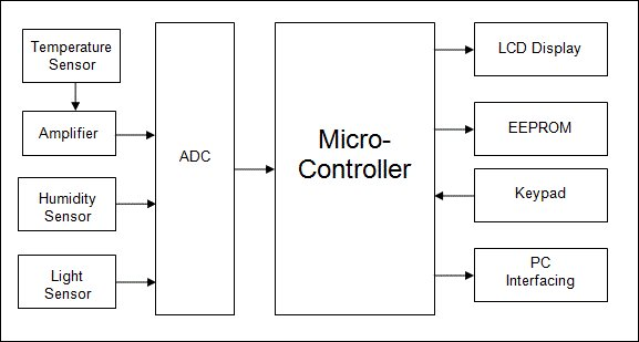 Microcontroller based Data Logger Schematic