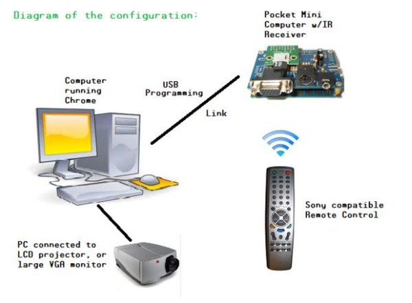 Microcontroller controlled Home Entertainment System Schemtic