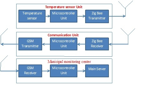 Online Monitoring of Temperature of Conductors Using Zigbee and GSM Schematic