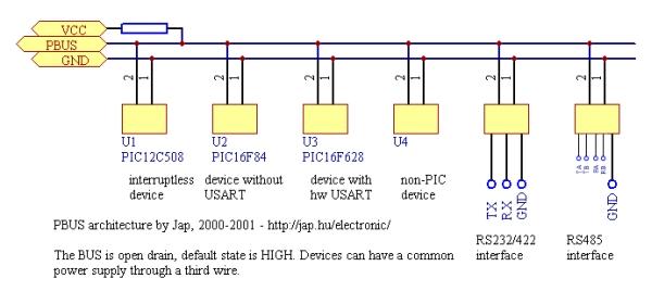 PBUS - an RS485-like multi-drop bus with half duplex serial protocol