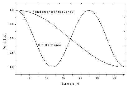 PIC Harmonic Distortion Meter