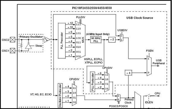 PIC USB HID (Human Interface Device) Interfacing