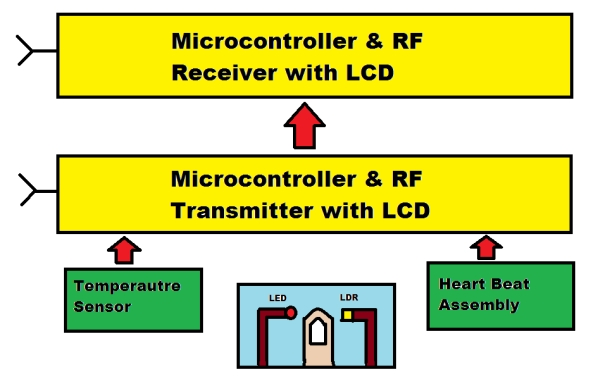 temperature – PIC Microcontroller