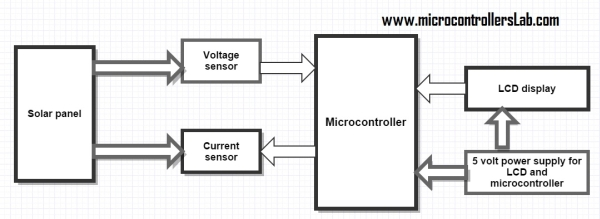 solar energy measurement using pic microcontroller