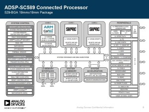 ADI puts floating point Sharc DSP into the embedded mainstream
