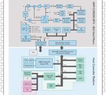 ARM's sub-volt Cordio radio IP launched