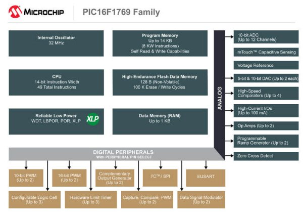 Microchip aims at LED car lighting
