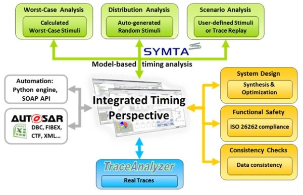 Symtavision, Renesas develop MCU verification tool