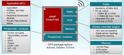 TI redesigns wireless MCUs from ground up
