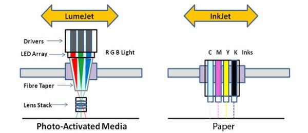 UK firm uses LED array to print electronics