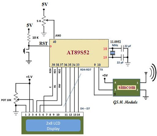 gsm modem interfacing with microcontroller 8051 Gsm modem interfacing with microcontroller 8051 for sms control of industrial equipments this is a beginner tutorial in which a gsm modem is being interfaced with the microcontroller at89s51 for sms communication.