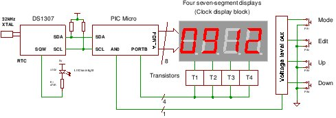 A Real Time Clock IC (DS1307) project using the PIC micro