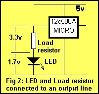 A discussion on the drive-current for the outputs of a PIC12C508A microcontroller