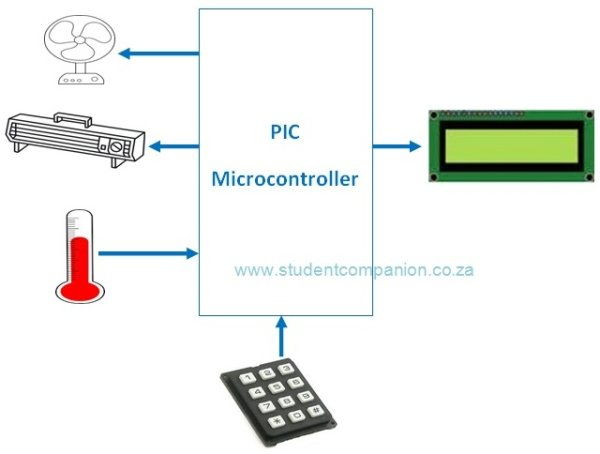 Automatic Temperature Control System using PIC Microcontroller XC8