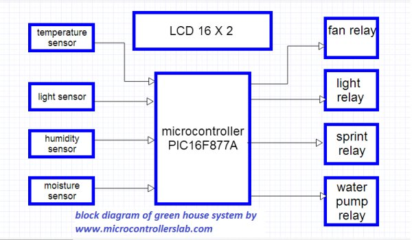 Green house intelligent control system schematich