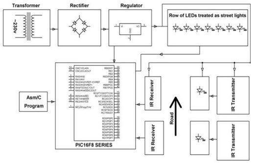 PIC Microcontroller Architecture and Applications schematich