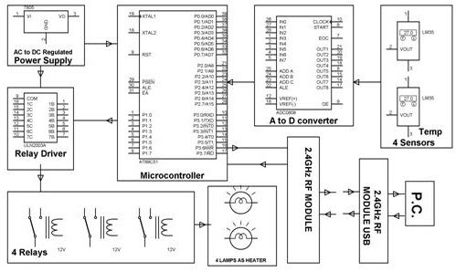microcontroller base scada system This is not feasible with relays or microcontroller based solutions  quora user,  10 years in process automation,scada & plcs  they are proven systems to  work in industrial environments when you use them to the manufacturer's.