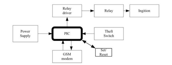 Vehicle security with GSM schematic