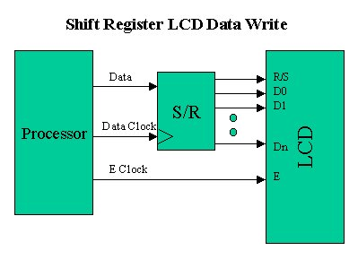 2-wire LCD interface using PIC16CF84