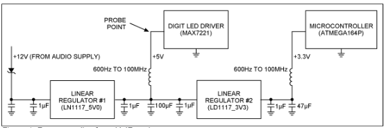 App note: Eliminate noise through proper supply bypass filtering