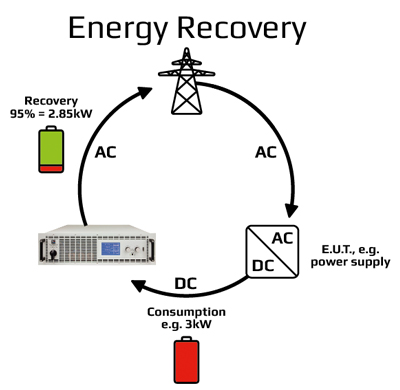 How to test a power supply or solar system
