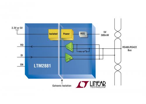 LTM2881 allows RS485 or RS422 communication even in harsh environment.