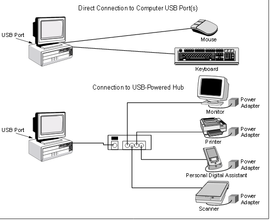 Protecting the Universal Serial Bus from Over Voltage and Overcurrent Threats