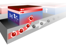 'Bending current' opens up the way for a new type of magnetic memory