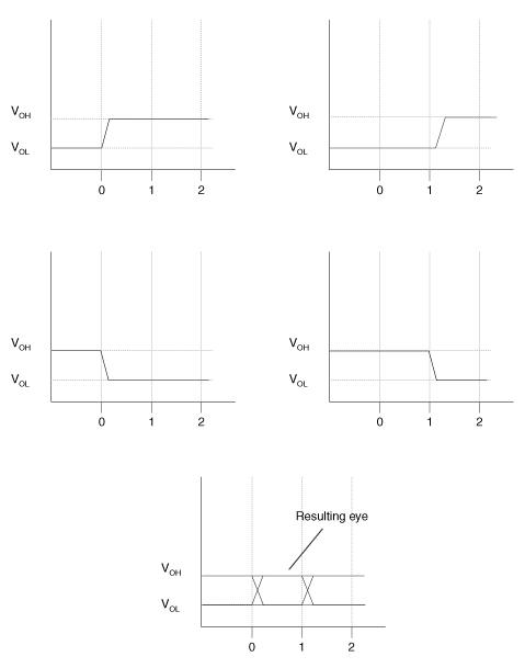 Eye Diagram Basics Reading and applying eye diagrams